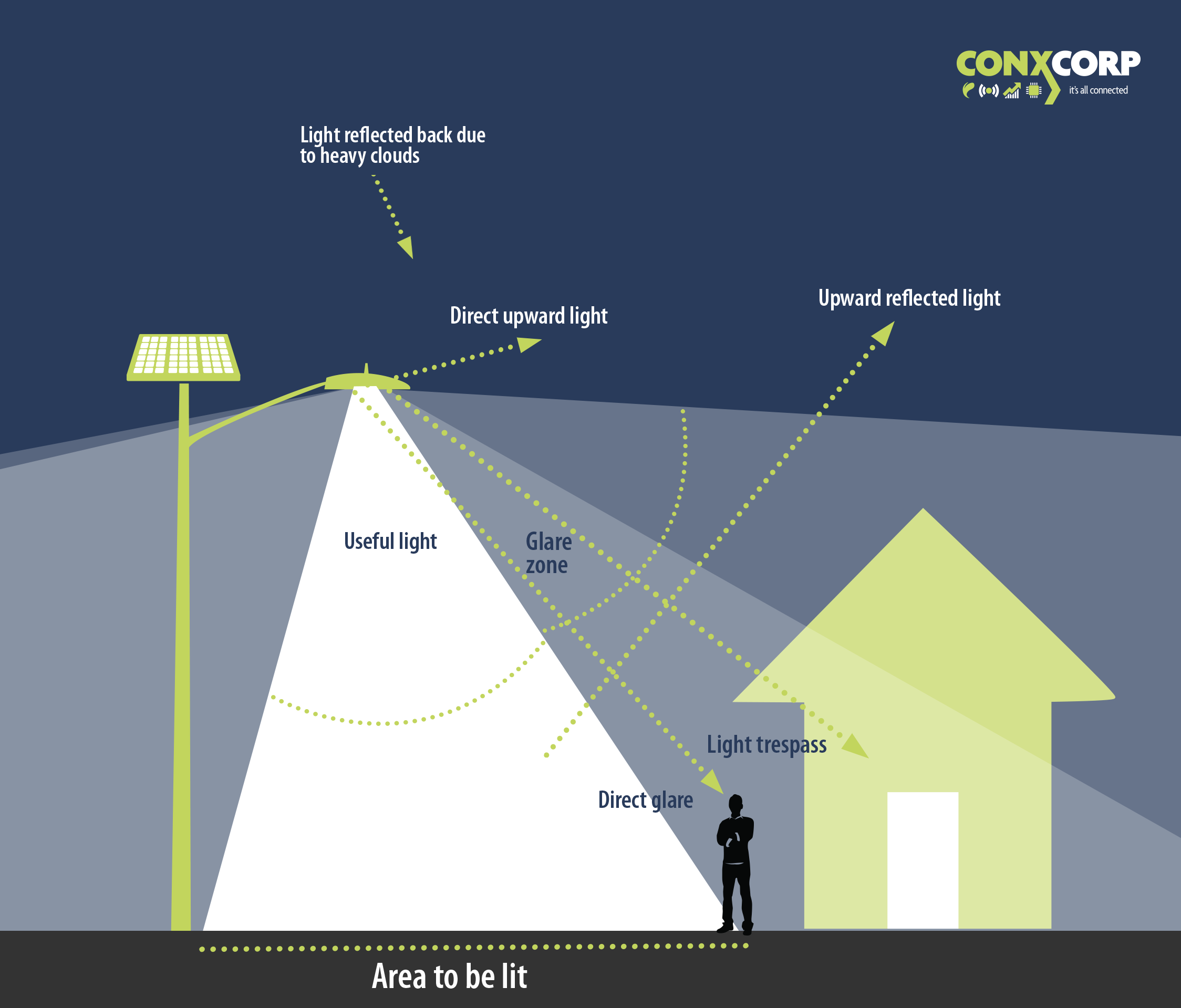 Understanding Light Pollution Conxcorp