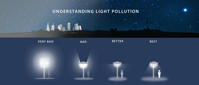 Understanding Light Pollution – CONXCORP