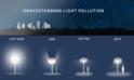 Understanding Light Pollution